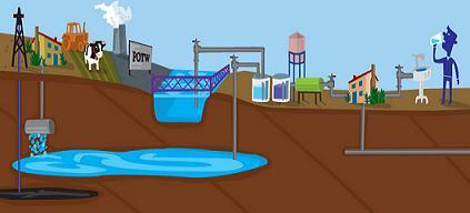 Água Substerrânea