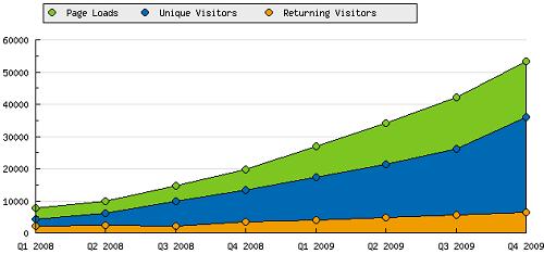 Gráfico com estatísticas trimestrais desde Janeiro de 2008 até Dezembro de 2009