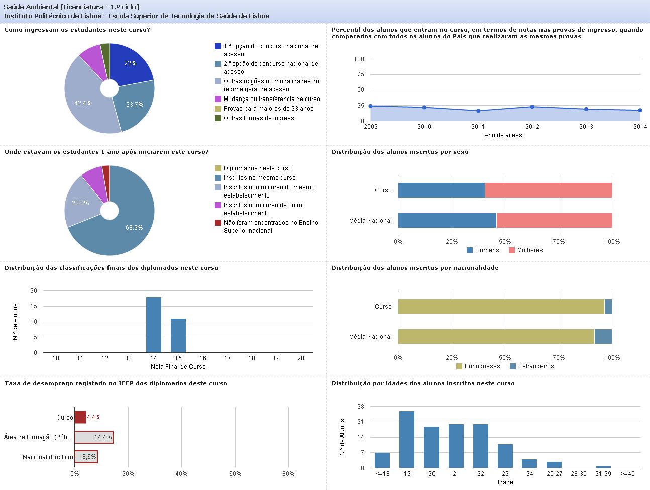 Dados e Estatísticas do Curso de Licenciatura em Saúde Ambiental (ESTeSL)