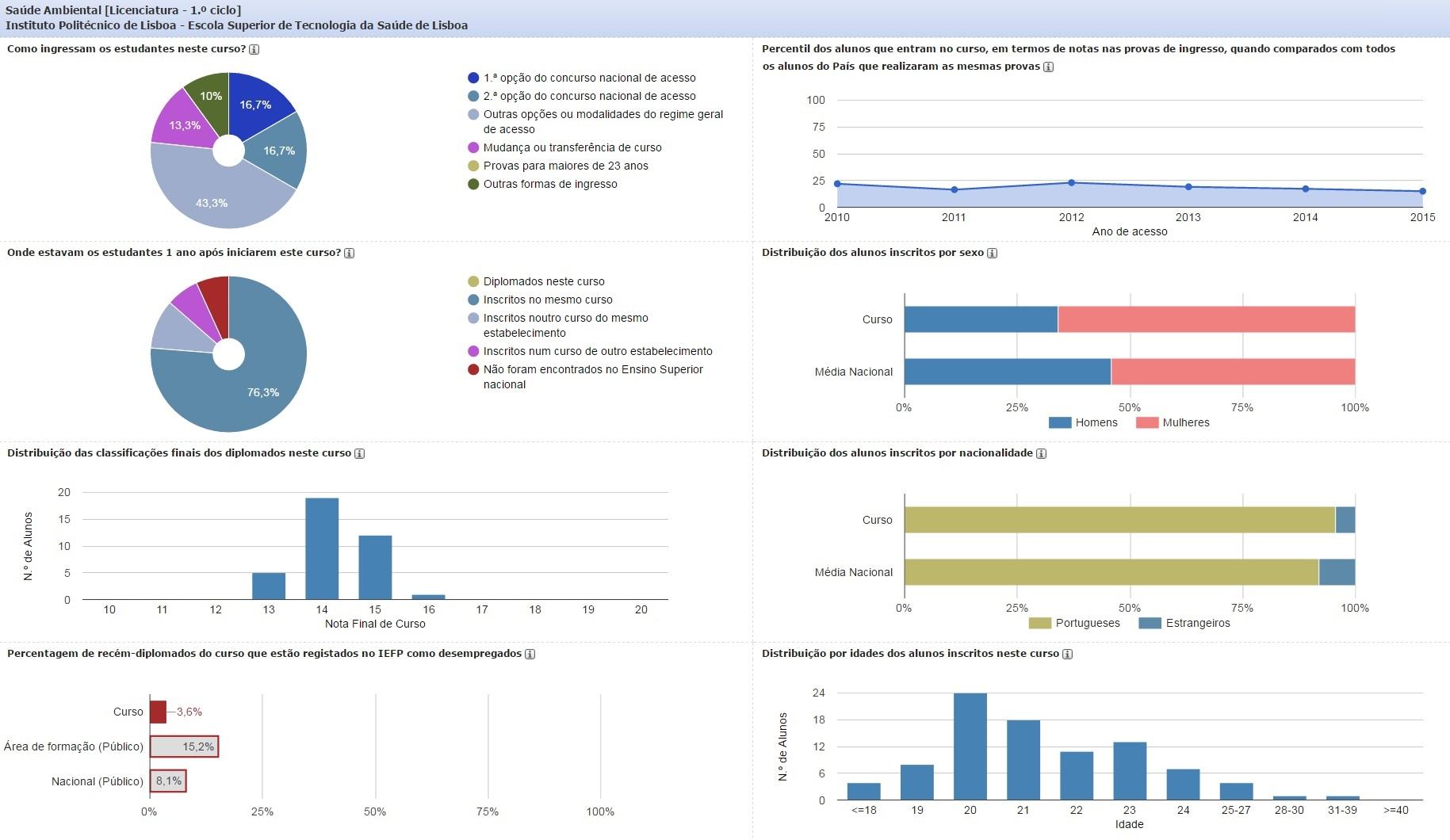 Dados estatísticos do Curso de Licenciatura em Saúde Ambiental (ESTeSL), referentes a dezembro de 2015