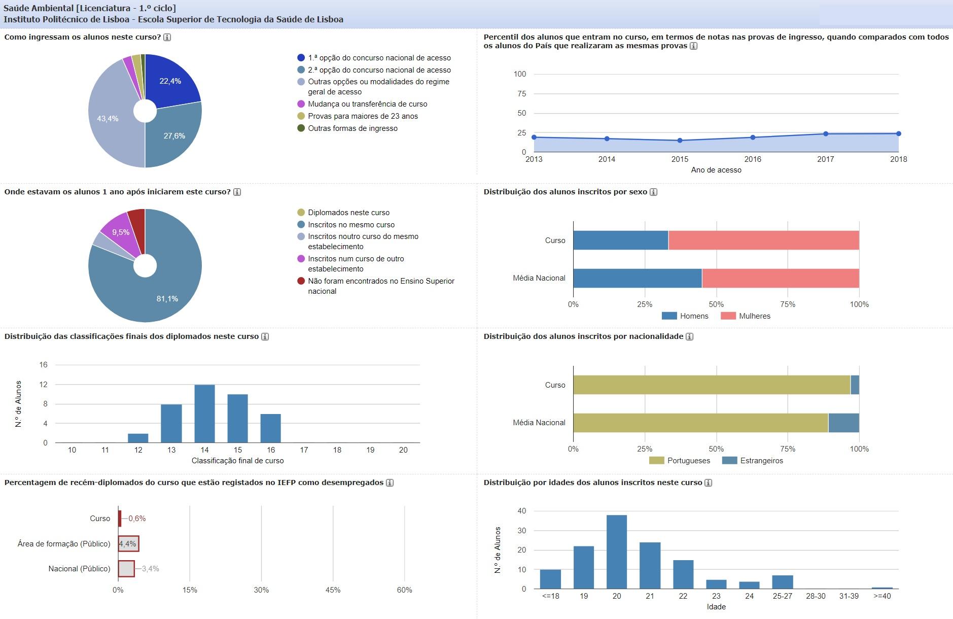 Dados estatisticos do Curso de Licenciatura em Saúde Ambiental ESTeSL referentes a dezembro de 2018